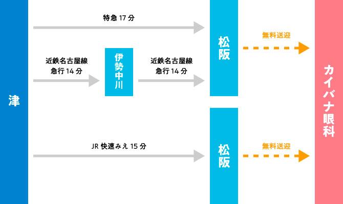 津駅からのアクセス図