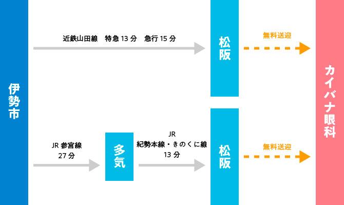 伊勢市駅からのアクセス図