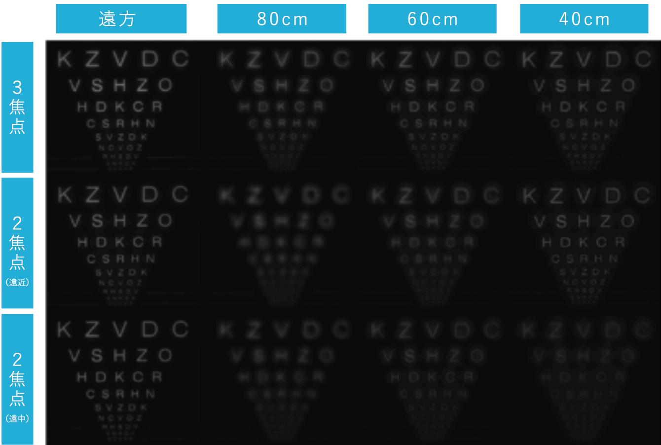 多焦点眼内レンズの見え方のイメージ